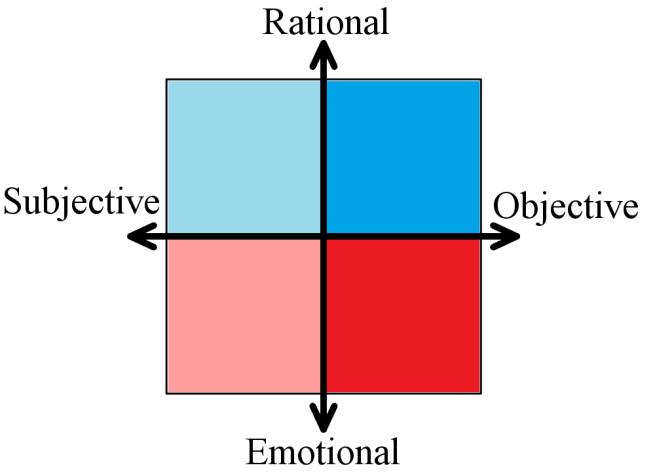 Argument Chart
